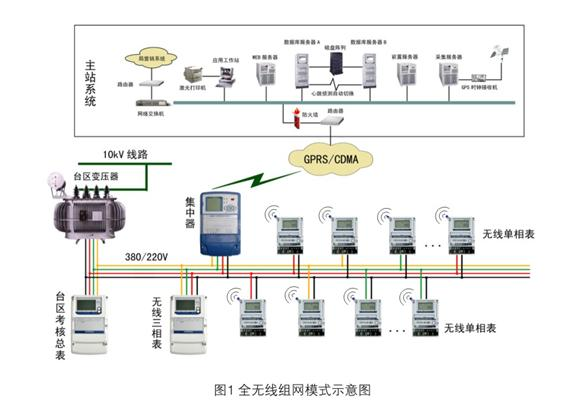 Electronic Meter Reading Device : Electric energy management systems and solutions wasion group